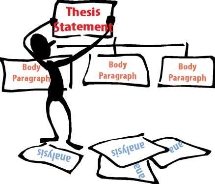 The Thesis Statement and Topic Sentences